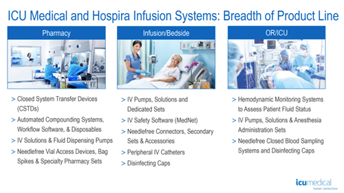 ICU Medical Completes the Acquisition of Hospira Infusion