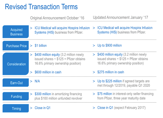 revised transaction terms