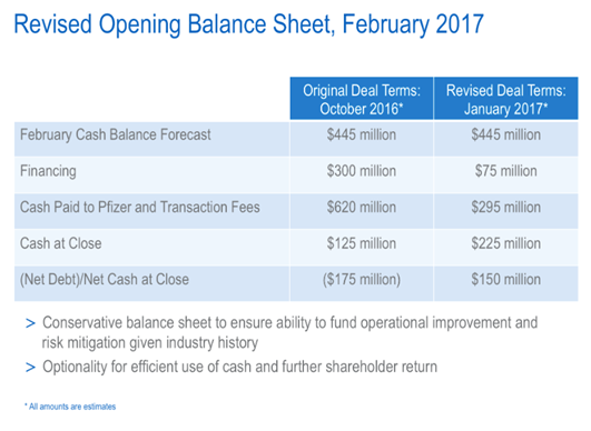 revised opening balance sheet February 2017