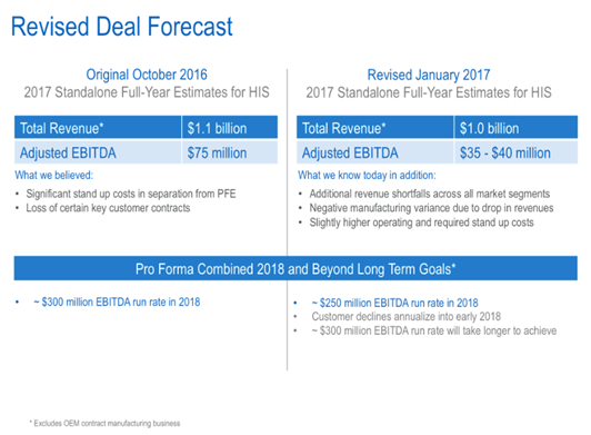 revised deal forecast